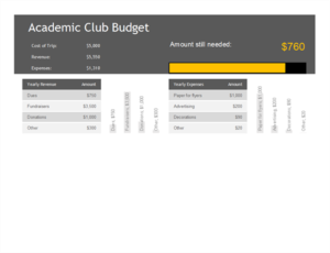 Academic club budget Feature image