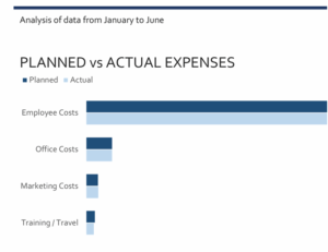 Business expenses budget feature image
