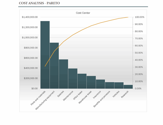 Cost analysis with Pareto chart excel template feature image