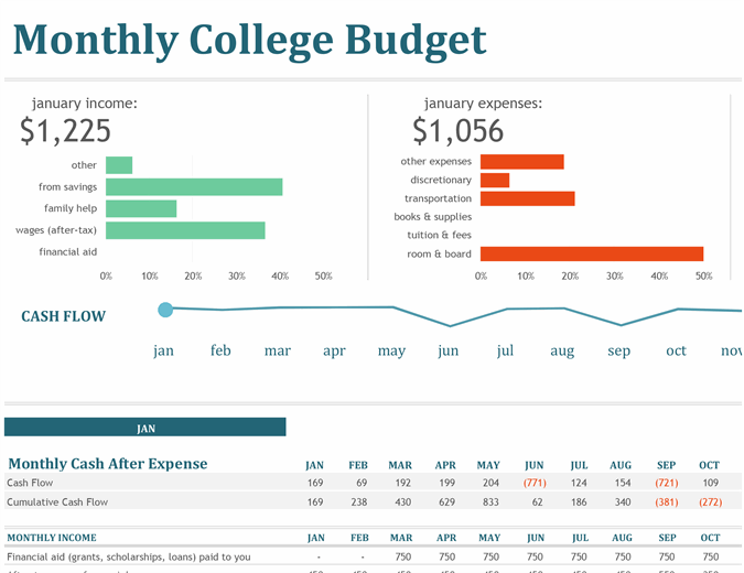 Monthly college budget feature image