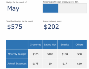 Monthly food budget feature image