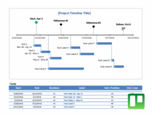 Milestone and task project timeline Feature Image
