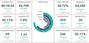 Social Media Performance Dashboard Feature Image